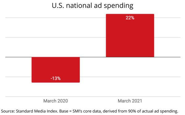In First Year-Over-Year Pandemic Comp, U.S. Ad Spending Surges 22% In March