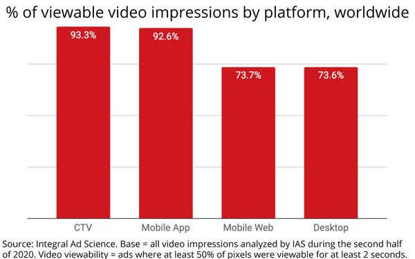 CTV 'Viewability' Beats All Other Digital Video, Lags Linear TV