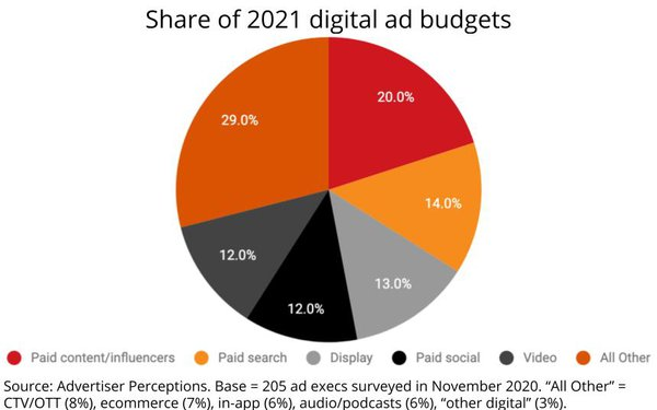 Ad Execs: Paid Content/Influencers Now The Biggest Share Of Digital Budgets