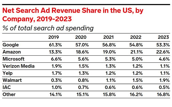 Walmart Contributes To Search Ad Spend Rise To $61.69B In 2020