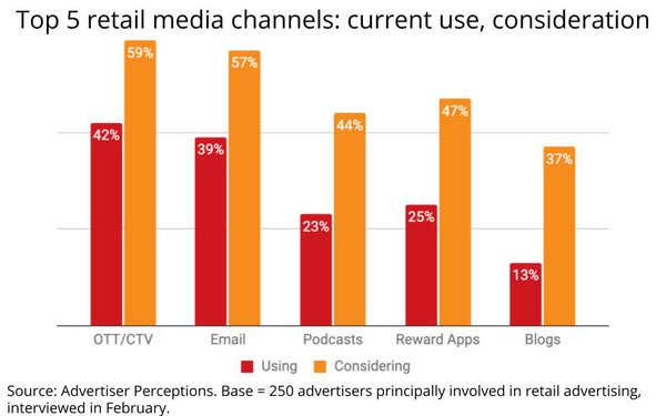 OTT, Podcasts And Blogs: Oh My, How Retail Media Is Evolving