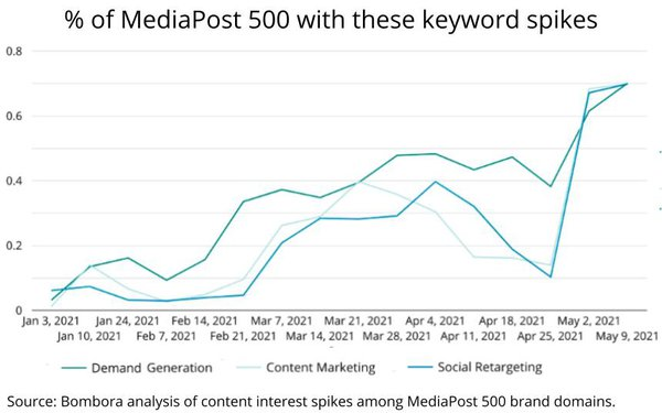 In An Always-On World, 'Content Marketing' Reigns Supreme