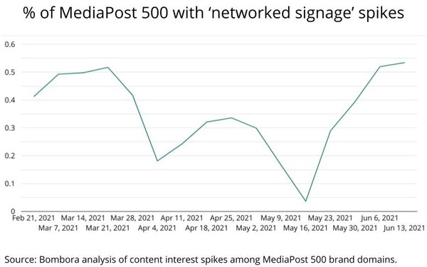 Brand Interest Piques For 'Networked Digital Signage,' 'Social Business'