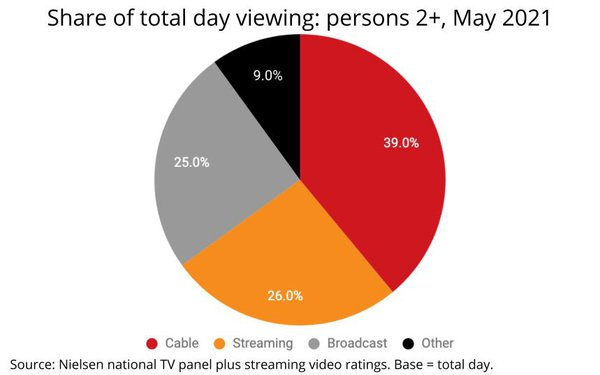 New Nielsen Metric Finds Streaming 26% Of TV Viewing Time: Netflix, YouTube Tie For Largest Share