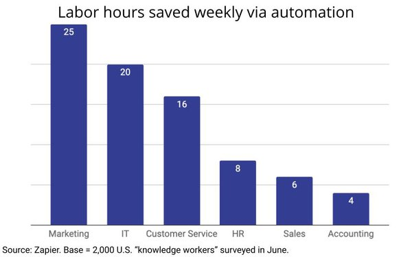 Marketers Report Greatest Workflow Time Savings: Mostly Team Communication, Consumer Targeting