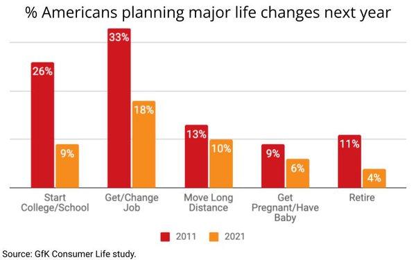 GfK Finds Americans Postponing Major Life Changes, Disrupting Key Categories