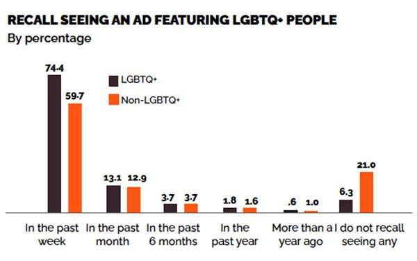 LGBT Online Media, Marketing and Advertising cover image