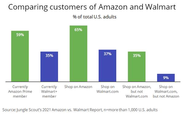 Growth Of Ad Sales At Amazon And Walmart Merits Look At Shopping Habits