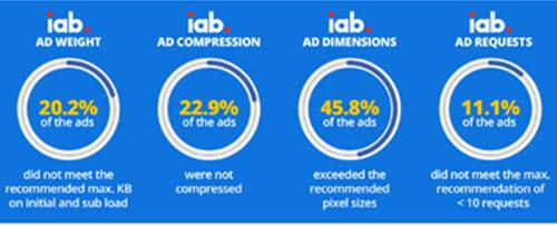 One In 40 Scanned Ads Don't Meet IAB Standards
