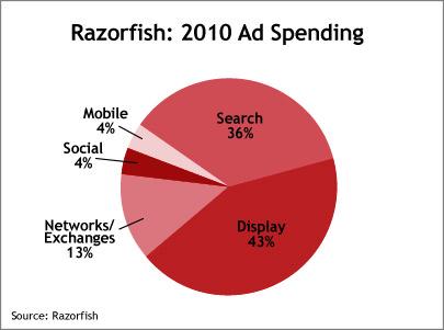 Razorfish-Chart
