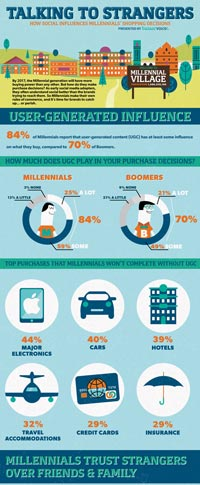 Millennials-graphic