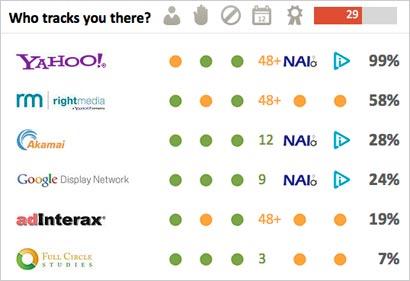 Privacy-Score
