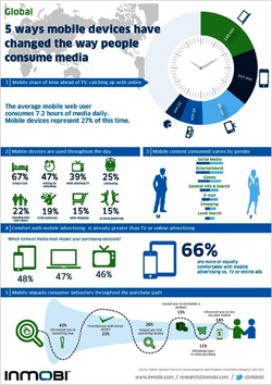 inmobi: mobile users spending more time with devices than with tv ... - Mobile Tv Indonesia