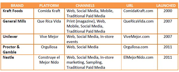 Hispanic-multibrand-platforms2