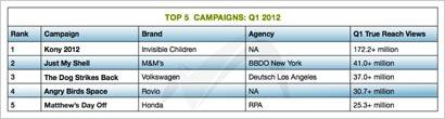 Top-5-Campaigns