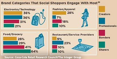 Coca-Cola-social-web-study-brand-B