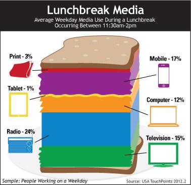 LunchBreak Media
