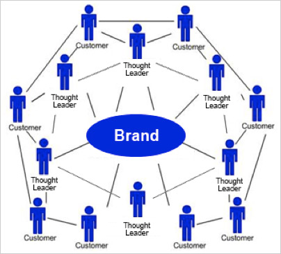 social relationship marketing
