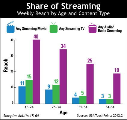 Share of Streaming