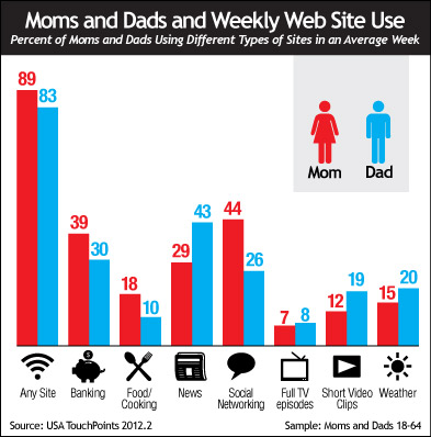 Moms and Dads and Weekly Web Site Use