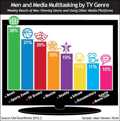 Men and Media Multitasking by TV Genre