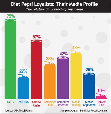 Diet Pepsi Loyalists: THeir Media Profile