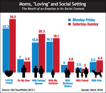 "Moms, ""Loving"" and Social Setting"