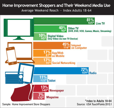 Home Improvement Shoppers and Their Weekend Media Use