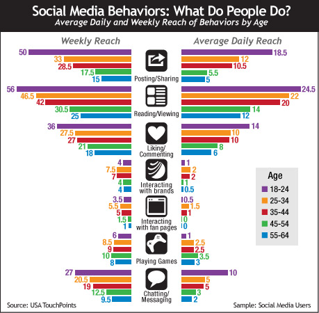 Social Media Behaviors