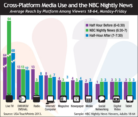 Cross-Platform Media Use and the NBC Nightly News
