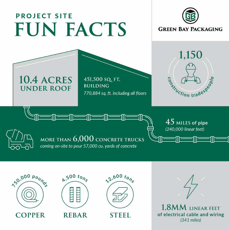 Green Bay Packaging construction facts
