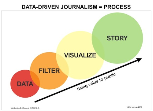 #MuckedUp chat Tuesday: Dissecting data for good storytelling