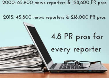 America now has nearly 5 PR people for every reporter, double the rate from a decade ago