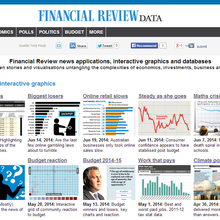 Financial Review data