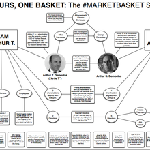 Two Arthurs, One Basket: The #MarketBasket Feud in One Chart