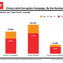 China's Anti-Corruption Campaign Ensnares Tens of Thousands More