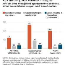 Documents reveal chaotic military sex-abuse record
