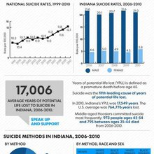 Infographic: Suicide in Indiana