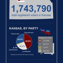Infographic: 2014 Kansas voter registration, by the numbers