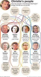 Loyal Christie team's ties run deep
