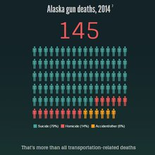 Alaska: Gun death capital of the US