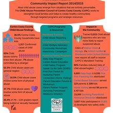 Child Abuse Prevention Council of Contra Costa County (CAPC) 2014/2015 Annual Report