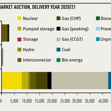 Where now for energy storage?