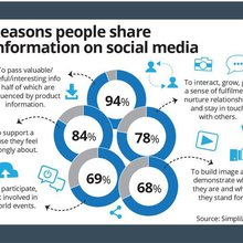 Regulating social media - Nation | The Star Online