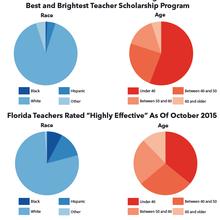 Florida Teacher Bonuses Based on Own SAT Scores Called Unfair