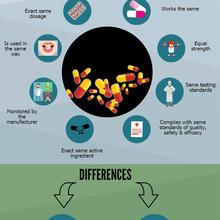 Original vs generic medicine