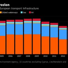 Investors Beg for Bigger Slice of Europe Construction Deals
