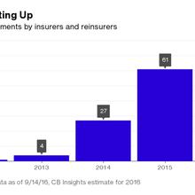 Fintech Draws Insurers as Europe's Startup Deals Heat Up