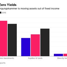German $82 Billion Pension Giant Seeks Outside Help to Grow