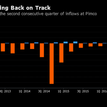 Pimco's Turnaround Gathers Pace With $5 Billion in January